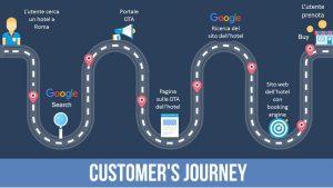 Booking engine per hotel: il customer journey dalle OTA al tuo sito web